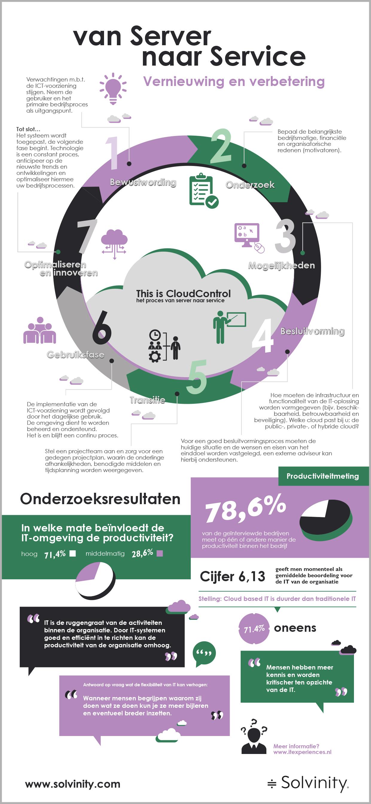 Infographic over de diensten van onze klant Solvinity