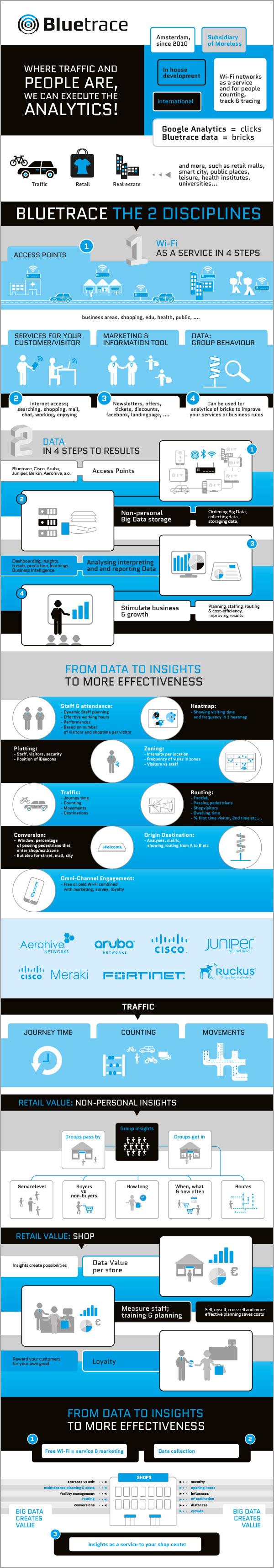 Infographic voor Bluetrace