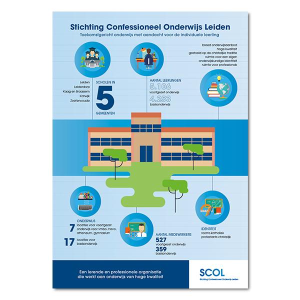 SCOL Infographic jaarverslag
